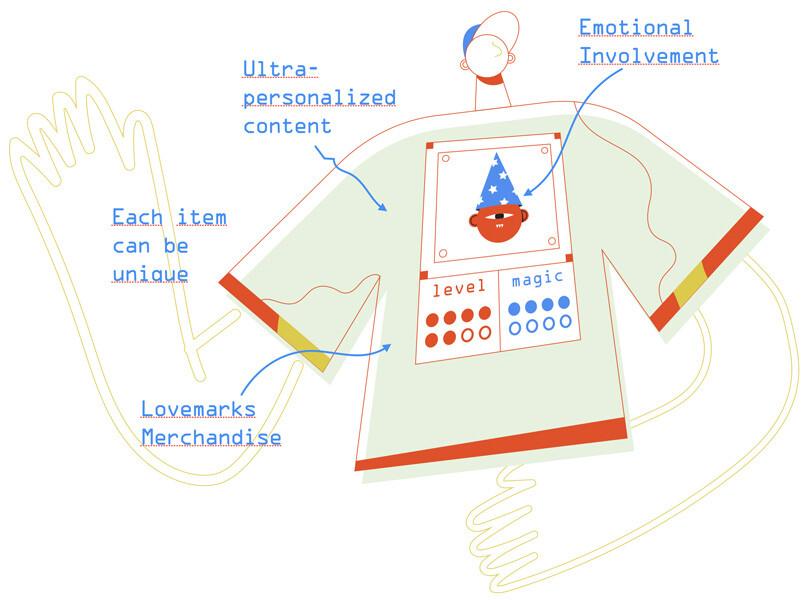 Merch38's e-commerce dynamic engine
